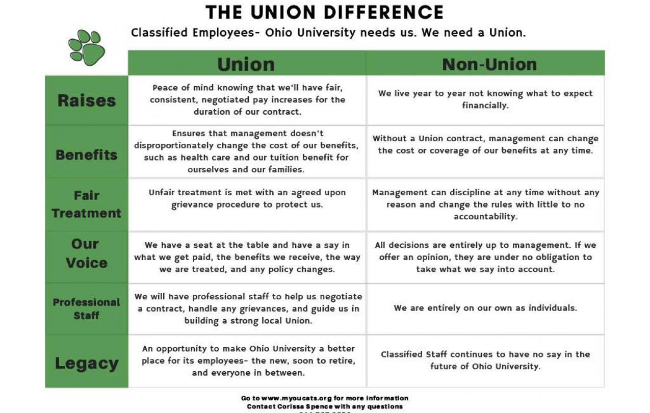 Union v Non Union